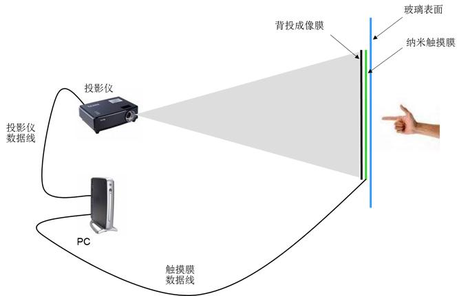 火米互动互动橱窗投影